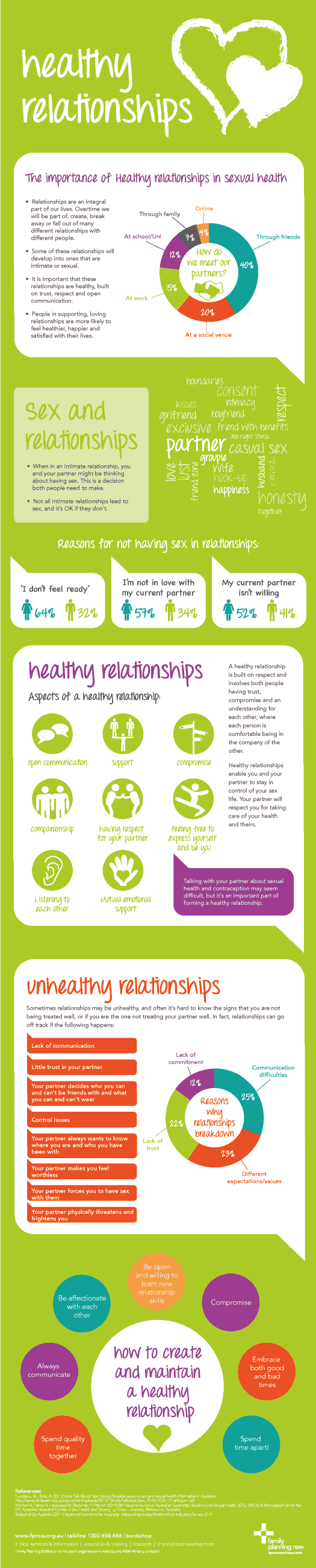 Healthy Relationships The Importance Of Healthy Relationships In Sexual Health Family Planning Nsw