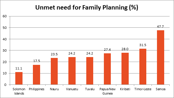 Unmet need for family planning statistics